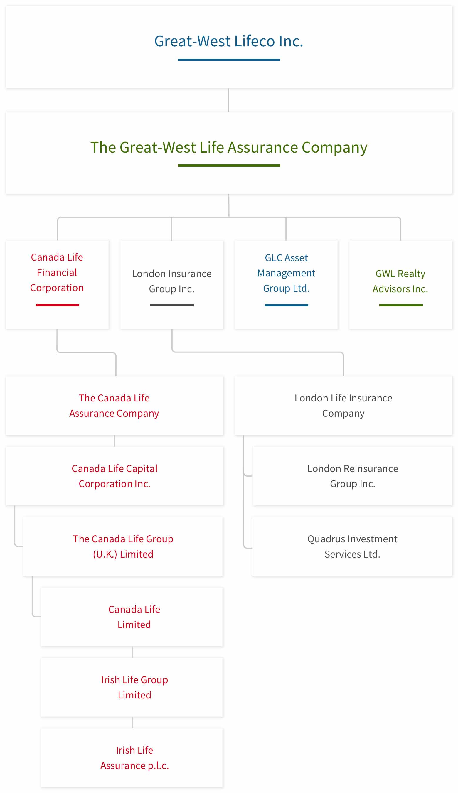 organizational chart great west life in canada
